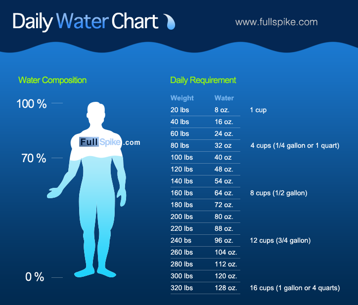 daily intake water chart